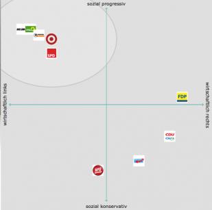 Bundeswahlkompass Bundestagswahl 2013